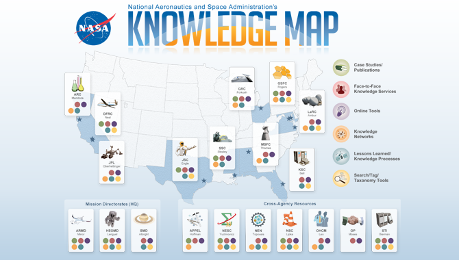 NASA's Knowledge Map