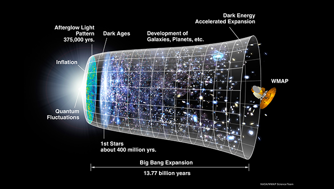A representation of the evolution of the universe over 13.77 billion years. Image Credit: NASA / WMAP Science Team