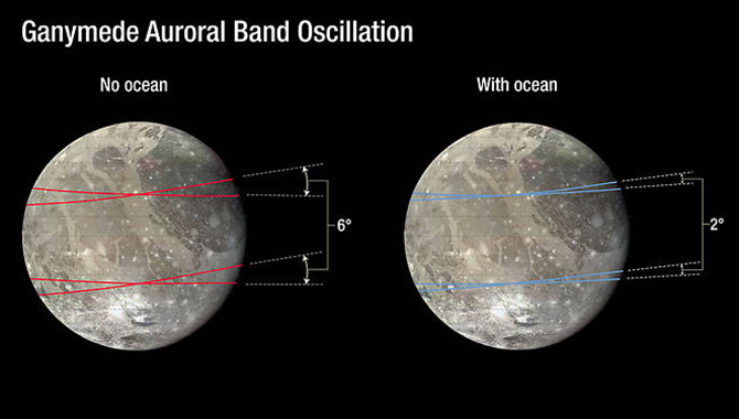 The presence of an ocean deep within the interior of Ganymede was confirmed by observations from the Hubble Space Telescope, which showed that the moon's aurorae oscillate only two degrees, not the six degrees they would in the absence of an ocean. Photo Credit: NASA/ESA/A. Field (STScl)