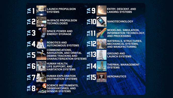 The 2015 draft Space Technology Roadmaps address the agency's technology needs across 15 areas. Image Credit: NASA
