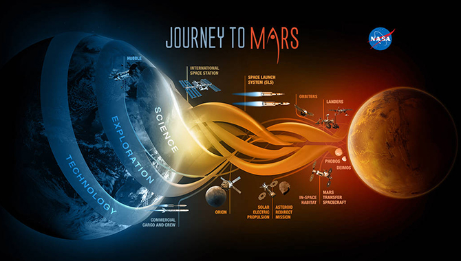 This visual highlights the different elements that support NASA's journey to Mars. Image Credit: NASA