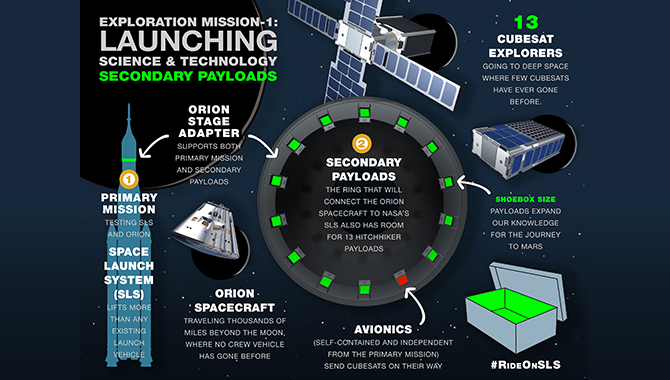During EM-1, the SLS will transport 13 CubeSats beyond low Earth orbit in order to conduct science experiments and technology demonstrations that will provide critical information for NASA's deep space program. Image Credit: NASA