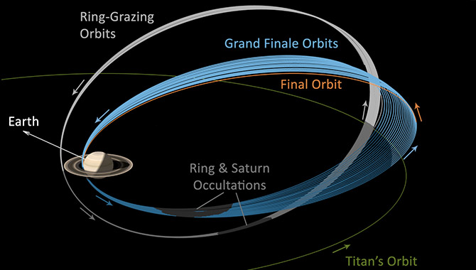 Cassini Headed Where No Spacecraft Has Gone Before