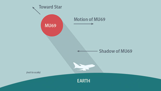 On July 10, NASA's SOFIA team carefully positioned the aircraft so that it was in the shadow of a star precisely when 2014 MU69 transited in order to learn more about the environment around the Kuiper Belt Object. NASA's New Horizons mission plans to fly past MU69 on January 1, 2019. Credit: NASA