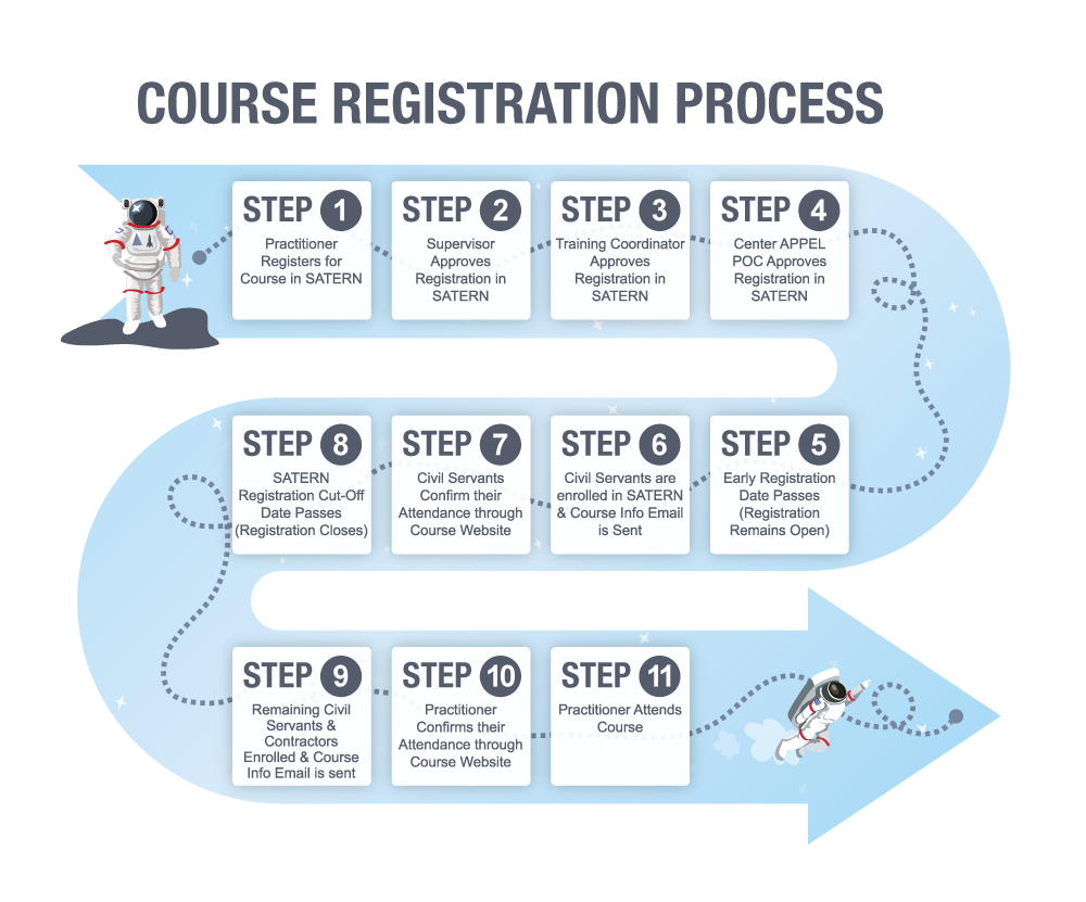 APPEL Course Registration Process