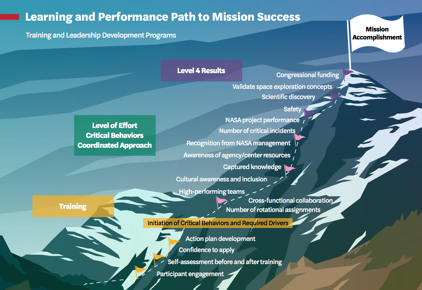 Training for Mission Success | APPEL Knowledge Services