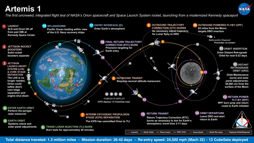 A map of the Artemis 1 mission. Credit: NASA
