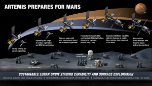 Infographic showing the evolution of lunar activities on the surface and in orbit. Credit: NASA