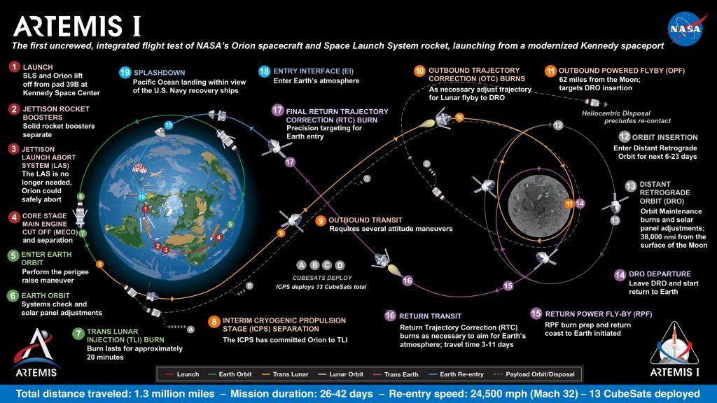 Artemis I infographic. Credit: NASA
